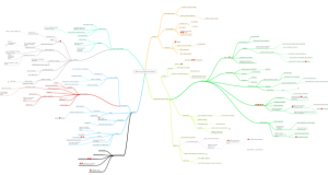Mindmap for current novel