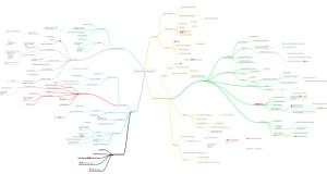Mindmap for current novel